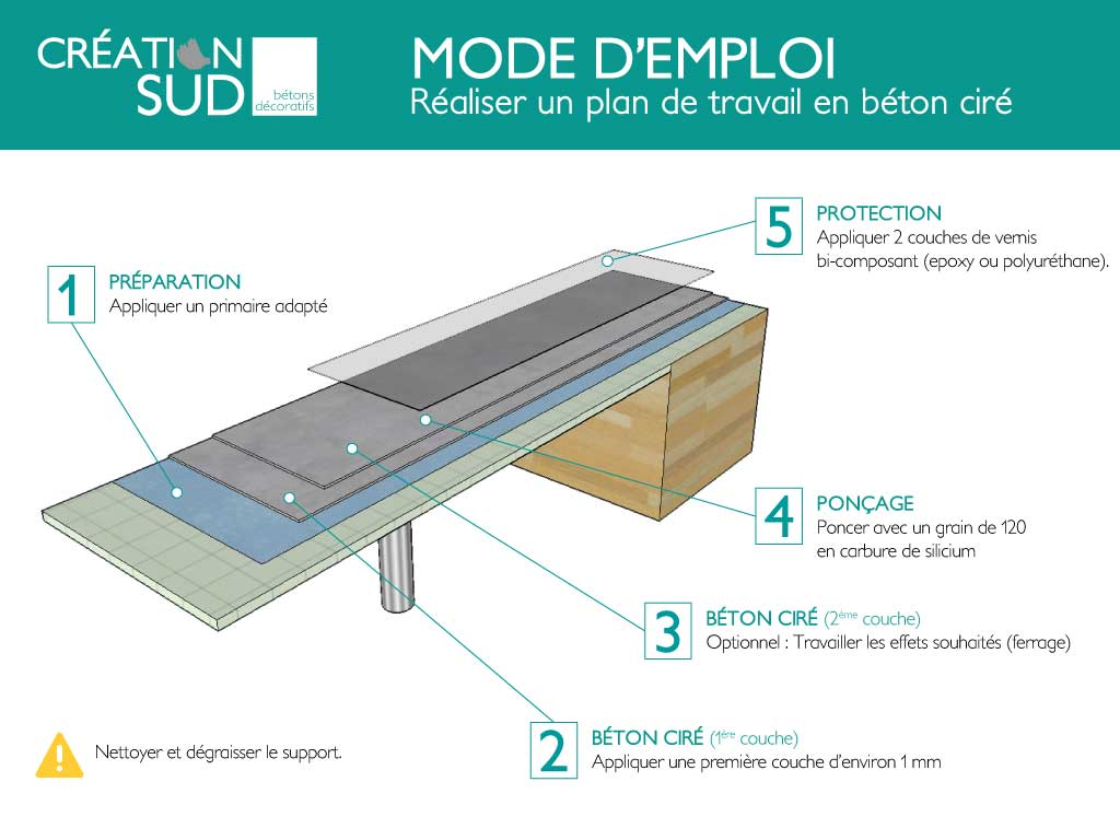 bton cir sur plan de travail carrel latest amazing plan travail beton cire esthetique cuisine. Black Bedroom Furniture Sets. Home Design Ideas