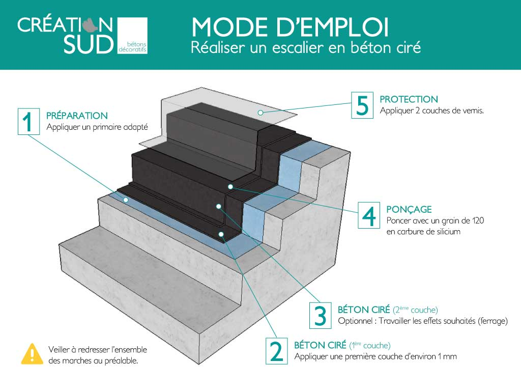 kit complet de b ton cir pour escalier 10m tout inclus. Black Bedroom Furniture Sets. Home Design Ideas